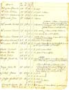 1823 Tax list for Town of Henrietta, Monroe County, New York, page 2