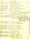 1823 Tax list for Town of Henrietta, Monroe County, New York, page 5